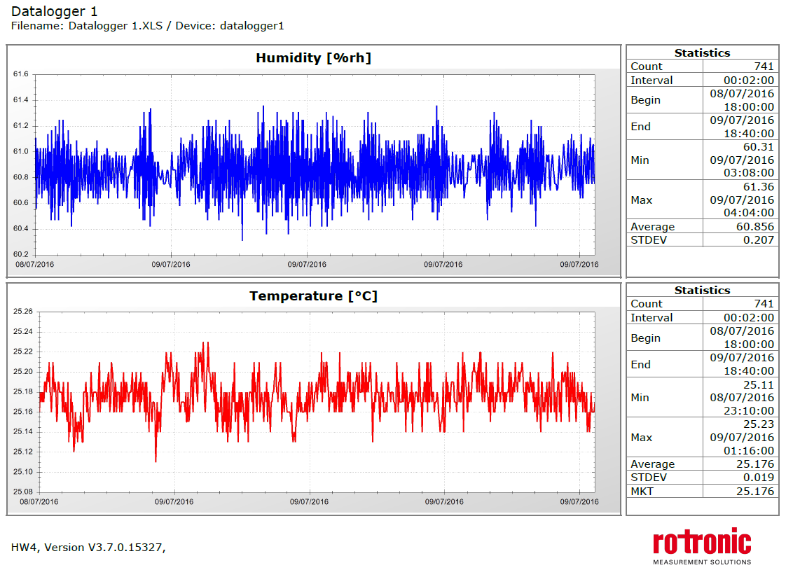 Report detailing temperature and humidity from a mapping