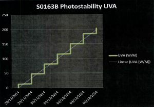 UV light Graph created at completion of photostability study