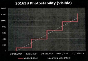 Visible light Graph created at completion of photostability study